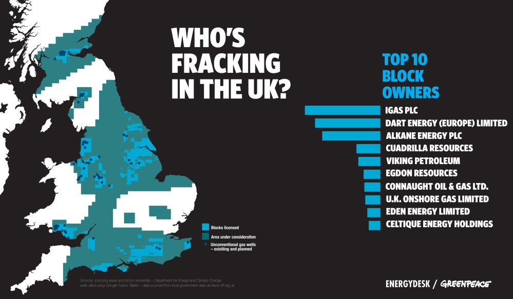 Who is Fracking the UK?